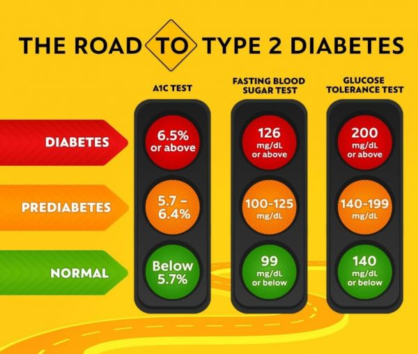 You are currently viewing Diabetes Type 1 and Type 2