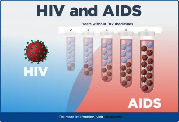 What Tests Can Diagnose HIV?